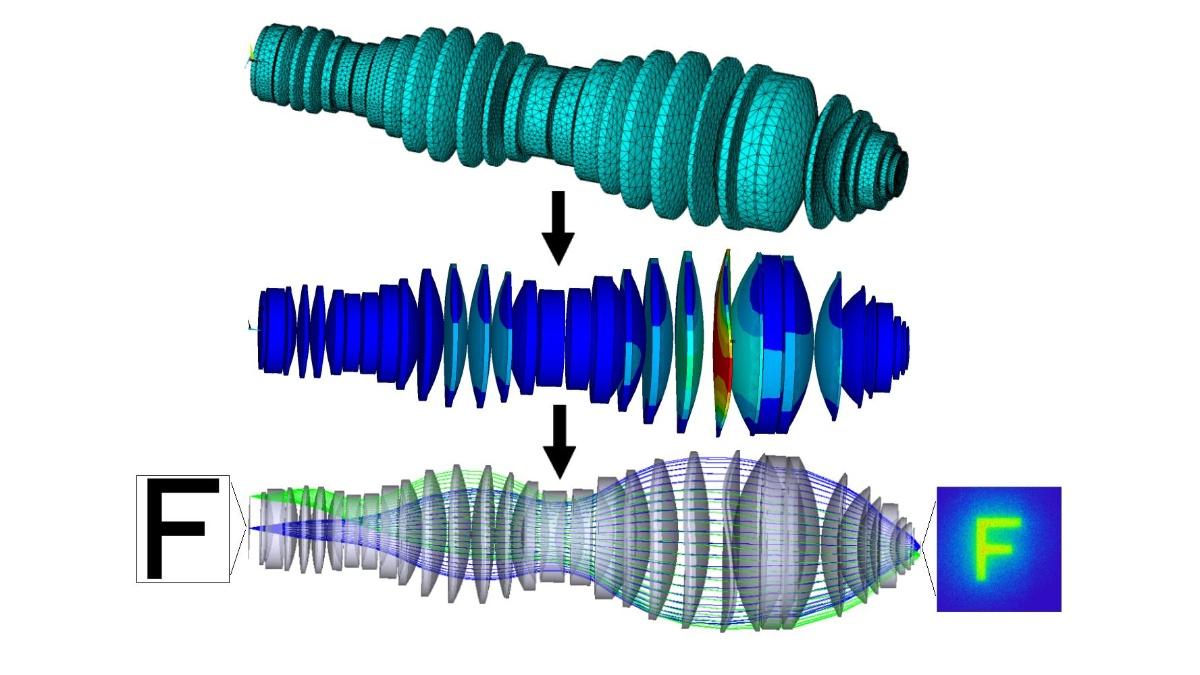 Simulation der Auswirkung der Schwerkraft auf die Linsen eines Lithographie-Objektivs  Simulation der Auswirkung der Schwerkraft auf die Linsen eines Lithographie-Objektivs  (c)