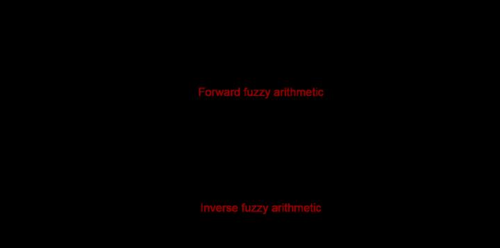 Fuzzy Arithmetic