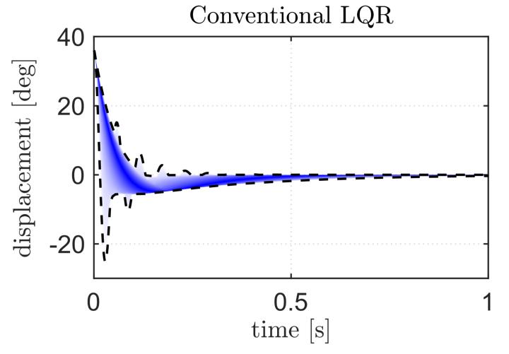 Possibilistische Robustheitsanalyse eines klassischen LQ-Reglers.