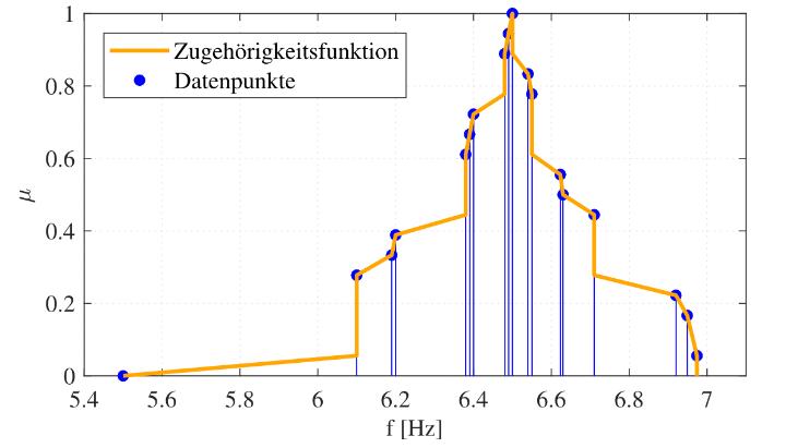 Rekonstruktion einer Zugehörigkeitsfunktion aus Messdaten. (c)