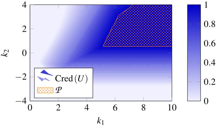Zulässige Menge der Lösung eines unscharfen Optimierungsproblems (c)