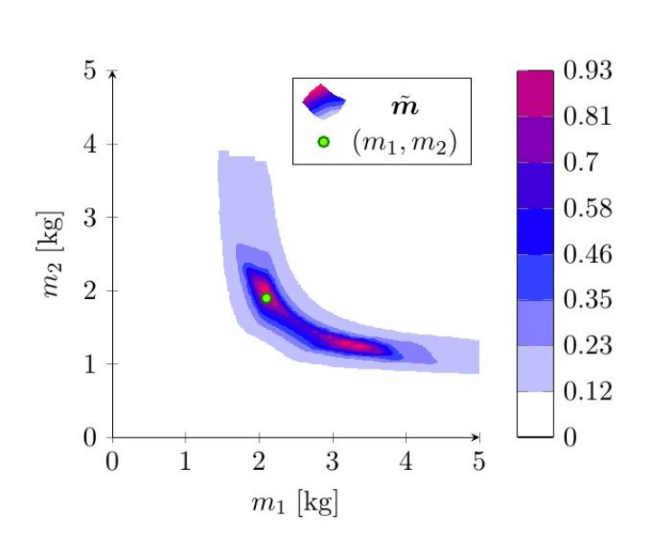 Identifikation der Massen eines Zwei-Massen-Schwingers. (c)