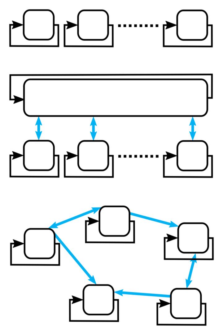 Abb. 1: Regelschemata für unabhängige, hierarchische, und kooperative verteilte Regelung
