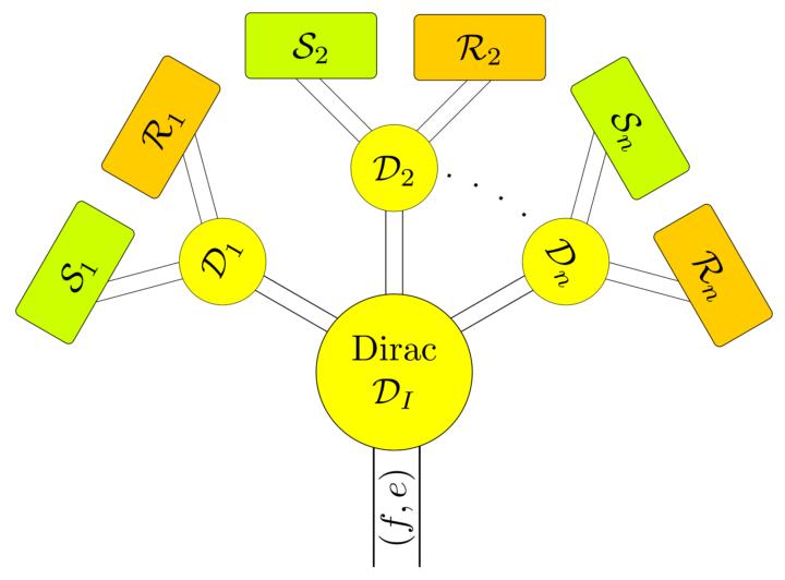 Mehrere pH-Systeme sind zu einem gekoppelten pH-System zusammengefasst