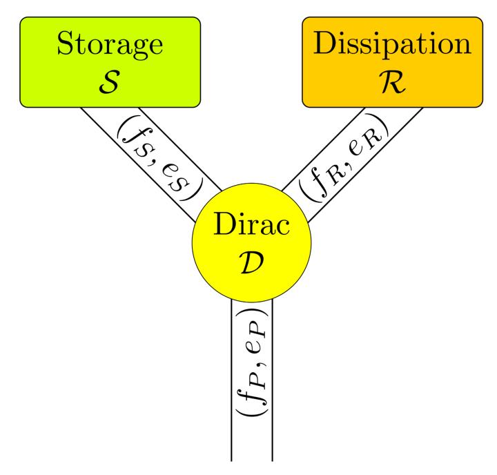 Einzelnes pH-system mit Flow- und Effortvariablen zwischen Energiespeicher, Dissipation und einem externen Port