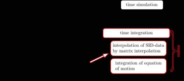 Ablaufdiagramm der parametrischen Modellreduktion mit der Interpolation lokaler reduzierter Systemmatrizen  (c)