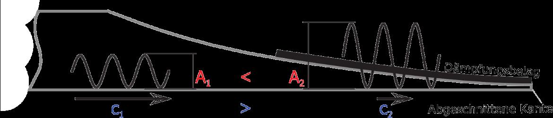 Funktionsprinzip eines Akustischen Schwarzen Lochs, kombiniert mit Dämpfungsfolie; c: Ausbreitungsgeschwindigkeit, A: Amplitude; Entnommen aus [Ble14]