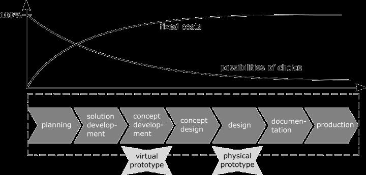 Produktentwicklungsprozess, entnommen und kombiniert aus [Vie15] und [PBSJ13]