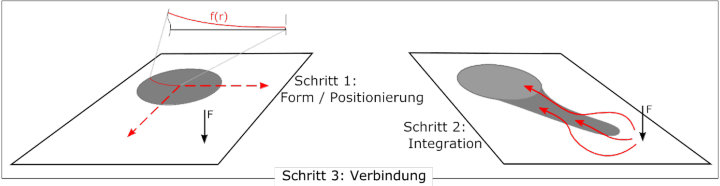 Vorgehensweise bei der Entwicklung der optimierenden Methoden