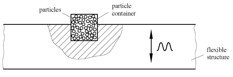 Prinzipielle Funktionsweise eines Partikeldämpfers