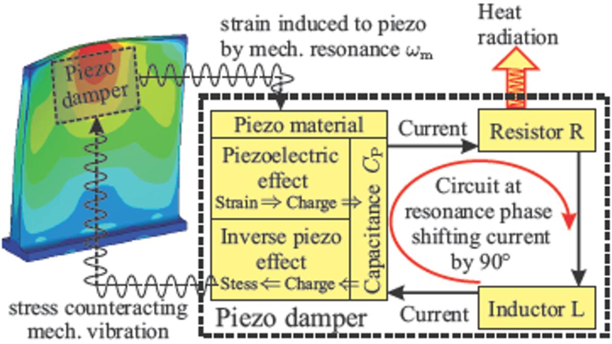 Physikalische Prinzipien zur Dämpfungserhöhung am Beispiel von Turbomaschinenbeschaufelungen:<br>Piezodämpfung