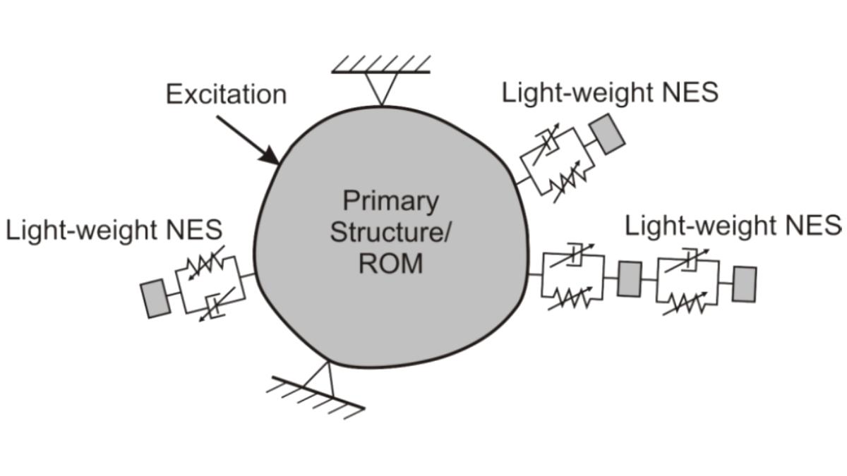Lokale nichtlineare Energiesenken (NES) appliziert auf reduziertem Strukturmechanik-Modell (ROM) großer Strukturen: numerischer und experimenteller Ansatz
