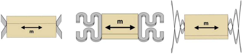 Brücken-, Linear-Balken- und Planarfeder-Layouts