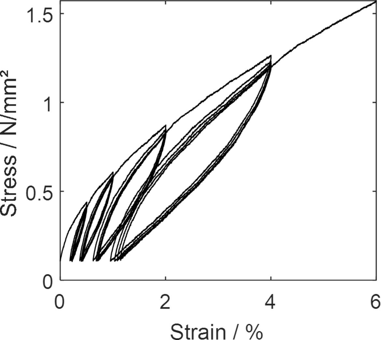 Spannungs-Dehnungs-Kurve des verwendeten Elastomers. Deutlich zu erkennen: Der Mullins-Effekt.