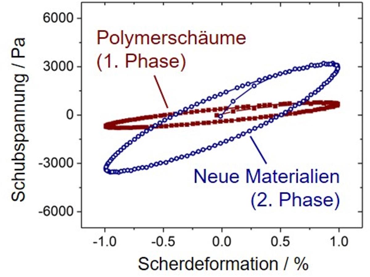 Vergleich der Dissipationsenergien (Flächeninhalt der Ellipsen) von den in der 1. Phase genutzten Polymerschaumstoffen mit den in der 2. Phase fokussierten Filz- und Vliessstoffe