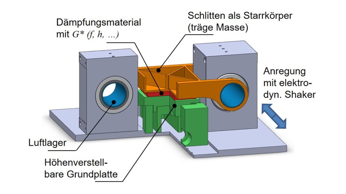 Selbst-entwickeltes Add-on Modul zur exp. Charakterisierung der Dämpfungsschichtmaterialien auf dem elektro-dyn. Shaker
