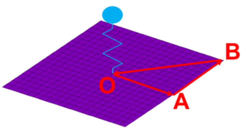 Finite Elemente Netz einer Einheitszelle mit schematisch dargestelltem Resonator. Für die Erzeugung von Dispersionskurven ist es aufgrund der Symmetrie ausreichend, Wellenvektoren entlang der Kontur (0-A-B-0) zu berücksichtigen.