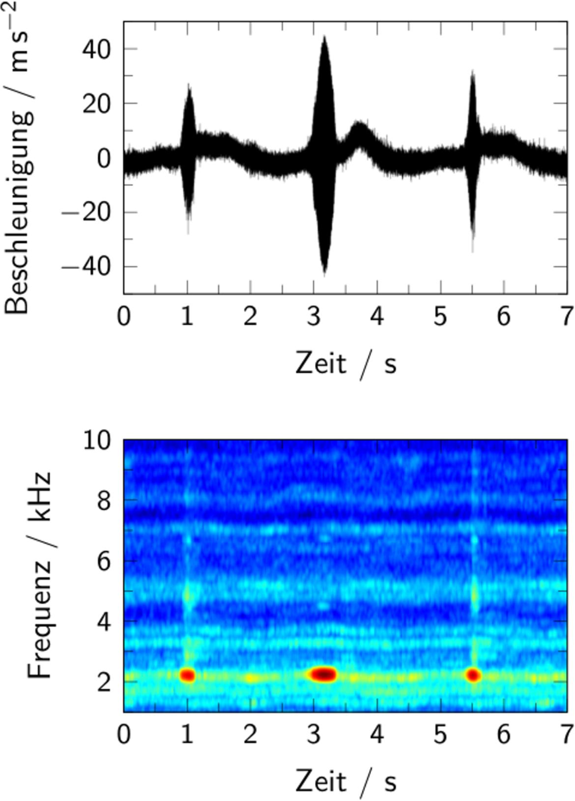 Detektiertes Bremsgeräusch bei Trommelbremse  (Quietschfrequenz 2.3 kHz)