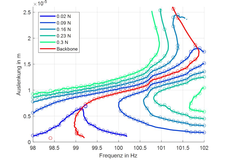 Experimentell ermittelte nichtlineare Frequenzgänge des Systems mit Reibelement unter Einfluss von Klappern und Reibung.
