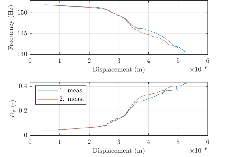 Durch stabilisierende Phasenregelung gemessener Frequenz- und Dämpfungsverlauf eines reibungsgedämpften Systems.